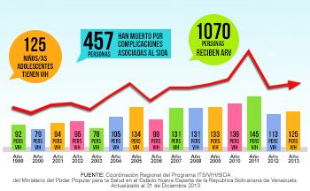Estadísticas, Nueva Esparta
